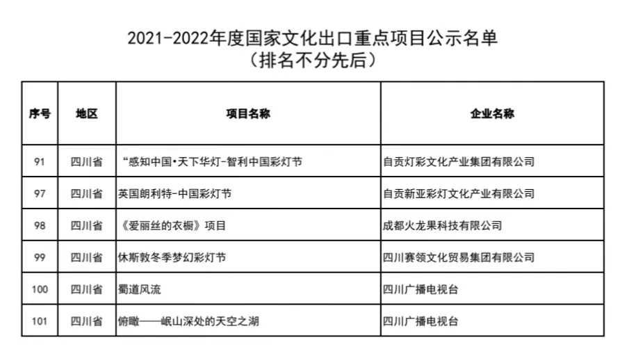 """米乐m6平台集团""""智利·中国彩灯节"""" 新亚彩灯""""英国朗利特·中国彩灯节"""" 双双被评为2021-2022年度国家文化出口重点项目"""